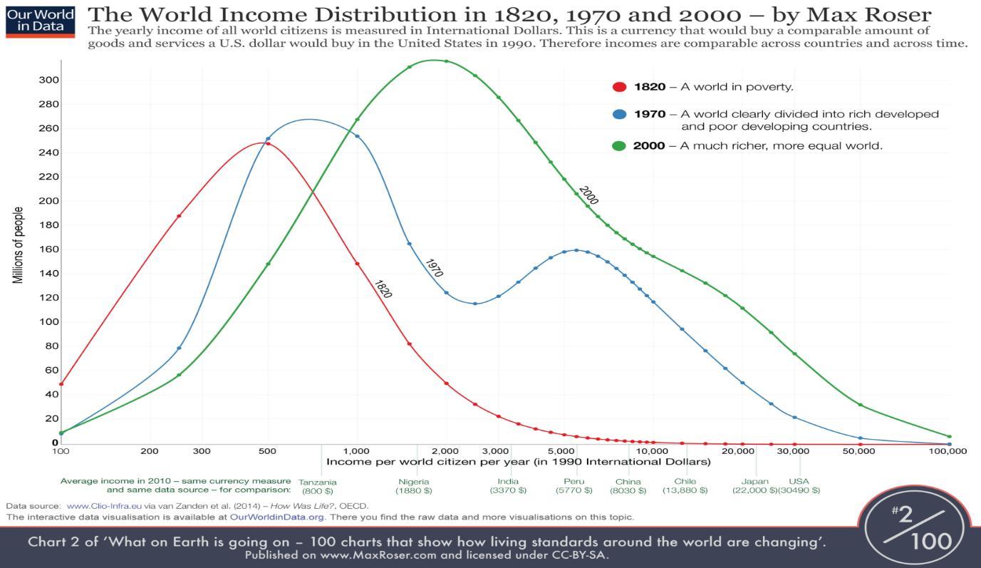 Chart Income Distribution