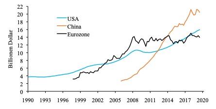 Unternehmensverschuldung in USA, China und Eurozone